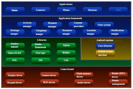 Android Malware Detection System Classification - SciAlert