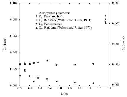 Numerical Investigations of Aeroelastic Divergence Parameter of ...