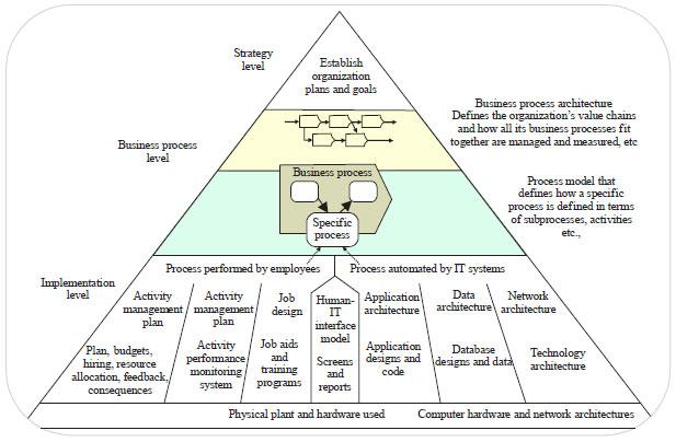 Marvelous 6: BP Trends Enterprise Architecture Pyramid