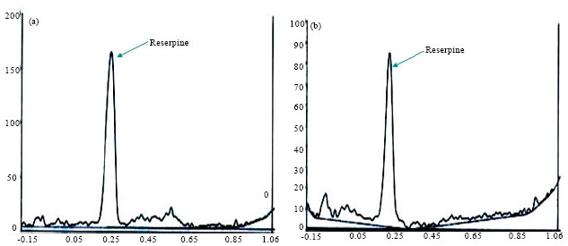 alkaloid profiling and estimation of reserpine in rauwolfia serpentina plant by tlc  hp