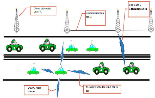 vehicular ad hoc network thesis Master thesis vehicular ad hoc networks (vanet) (engineering and simulation  of mobile ad hoc routing protocols for vanet on highways and in cities.