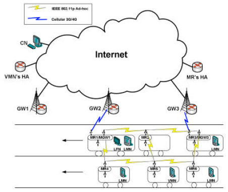 Gateway Selection Architecture Using Multiple Metrics for Vehicular