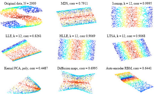 Comparative Study of Dimensionality Reduction Techniques for Data  Visualization - SciAlert Responsive Version