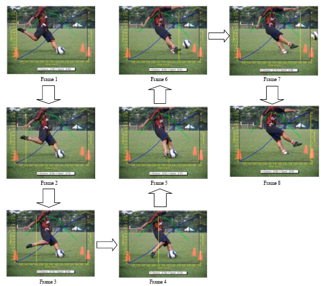 Biomechanics analysis for right leg instep kick scialert 4 side view kicking pictures according to frame ccuart Gallery