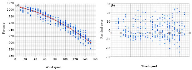 wind speed and temperature relationship