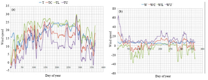 wind and temperature relationship