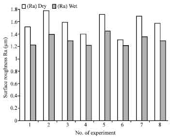 Effect of Machining Parameters on Surface Roughness During Wet and