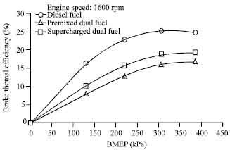 Performance and Emission Characteristics of Supercharged