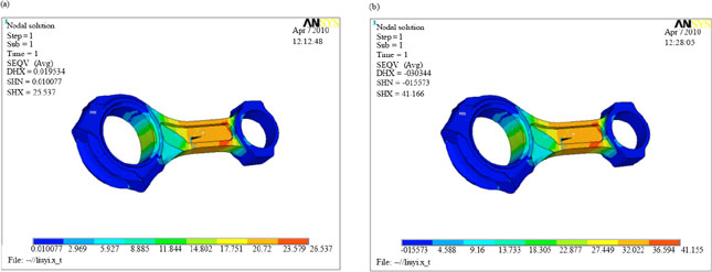 Finite Element Analysis of the Fatigue Life for the