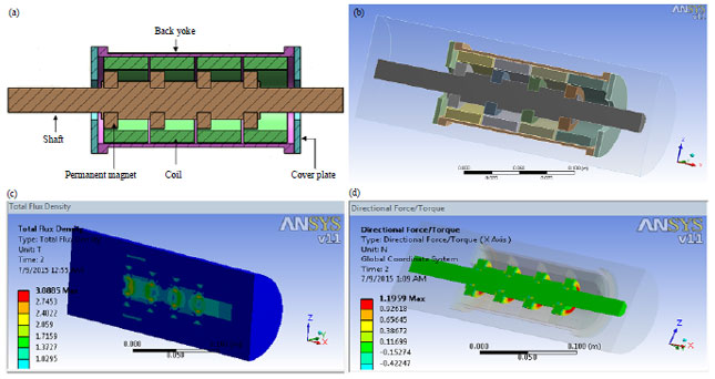 Design and optimization of a tubular permanent magnet for Lineare fem