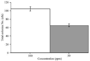 Antioxidant activity of flavonoid from guazuma ulmifolia lamk fig ccuart Gallery