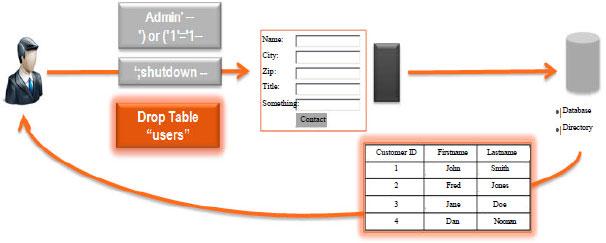 Input Validation Vulnerabilities In Web Applications Scialert