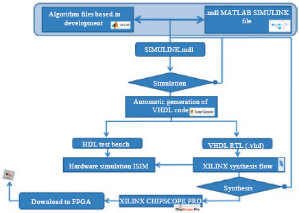 Hardware Implementation of PSO-Architecture for Image Segmentation