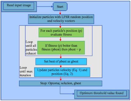 Hardware Implementation of PSO-Architecture for Image