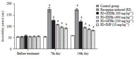 Image for - Evaluation of Antidepressant like Effects of Ethanolic Hypericum hookerianum and its Glycosidic Flavonoid Enriched Extract in Reserpine Induced Swiss Albino Mice