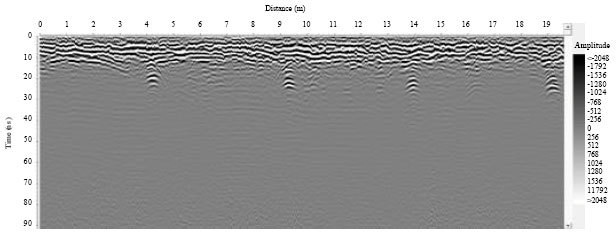 Image for - Ground Water Estimation and Water Table Detection with Ground Penetrating Radar