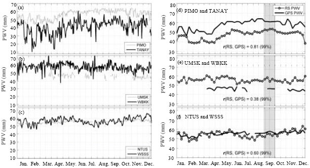 Image for - Monitoring of GPS Water Vapor Variability During ENSO Events over the Borneo Region