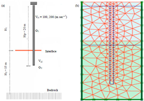 Image for - Kinematic Bending Moment of Piles under Seismic Motions