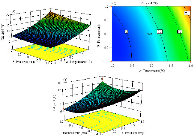 Image for - Optimization of Oil Extraction from Nigella sativa Seeds by Pressing Using Response Surface Methodology