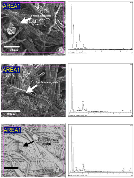 Image for - Effect of Incorporation of Flame Retardants on Some of the Properties of Phenol Formaldehyde Medium Density Fiberboard