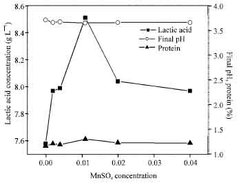 Image for - Enhancement of Lactic Acid Production by Utilizing Liquid Potato Wastes