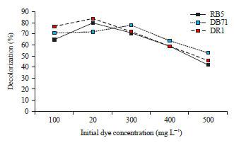 Image for - Azo Dye Degradation by Chlorella vulgaris: Optimization and Kinetics