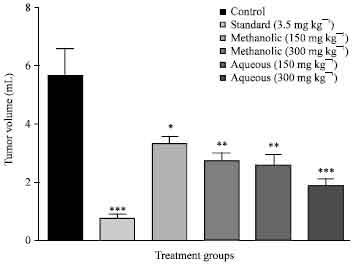 Image for - Evaluation of Anticancer Activity of Macrosolen parasiticus (L.) Danser on Ehrlich
