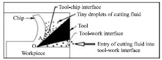 Image for - An Environment Friendly Twin-jet Minimal Fluid Application Scheme for Surface Milling of Hardened AISI4340 Steel