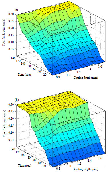 Image for - Modeling of the Tool Flank Wear in Turning Process