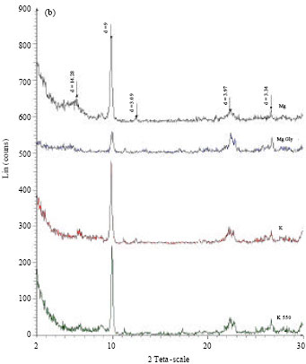 Image for - Effects of Ammonium and Iranian Natural Zeolite on Potassium Adsorption and Desorption Kinetics in the Loess Soil