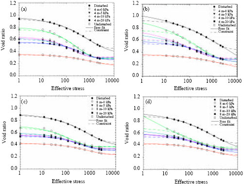Image for - Influence of Compaction Curve Modeling on Void Ratio and Pre-Consolidation Stress