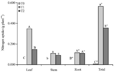 Image for - Use of Clinoptilolite Zeolite to Reduce Christmas Island Rock Phosphate    use in Zea mays Cultivation on an Acid Soil