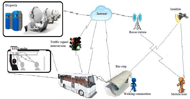 Image for - Organizational Structure and Technology Acceptance of RFID Technology on    Performance Management: A Structural Equation Model of the Bangkok Bus Transit    Systems