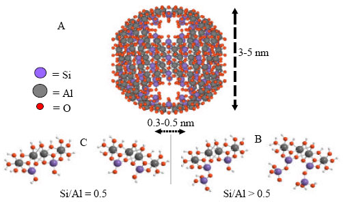 Image for - Change in Surface Acidity of Nano-Ball Allophane upon Zinc Adsorption and its Mechanisms