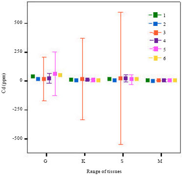 Image for - Assessing Cd, Pb Accumulation in the Tissues of Chalcalburnus chalcoides in Anzali Port
