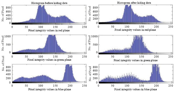 Image for - Pixel Authorized by Pixel to Trace with SFC on Image to Sabotage Data Mugger: A Comparative Study on PI Stego