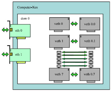 Image for - Setting up a Virtual Laboratory for Evaluation of Congestion Control Algorithms in TCP/IP Networks