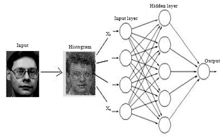 Image for - Face Detection Based on Graph Structure and Neural Networks