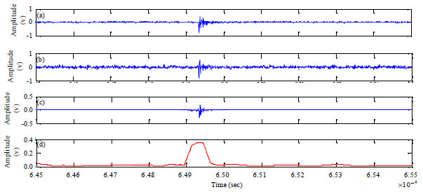 Image for - De-noising of Online PD Signals in Power Transformers Using the Bhattacharyya Distance