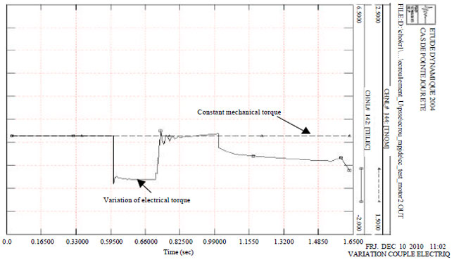 Image for - Voltage Stability: Effect of the Load and Contingency Ranking