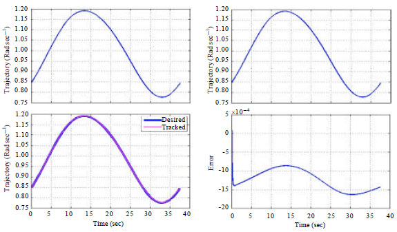 Image for - Simultaneous Control of GMAW Process and SCARA Robot in Tracking a Circular Path via a Cascade Approach