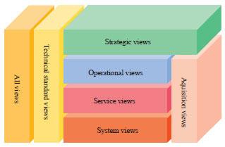 Image for - Holistic Enterprise Architecture Frameworks (HEAFs)