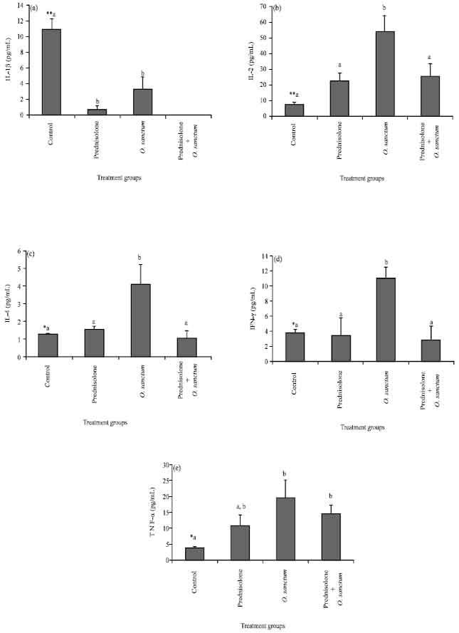 Image for - Immunomodulatory Activity and Th1/Th2 Cytokine Response of Ocimum sanctum in Myelosuppressed Swiss Albino Mice