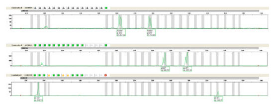 Image for - DNA Sequence Variations of Alleles at Two Chicken Microsatellite Loci of MCW0216 and LEI0234