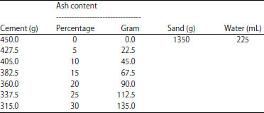 Image for - Comparative Study of the Effect of Ashes from Rice Husk, Sugarcane Bagasse and Corn Cob on Mortar Properties