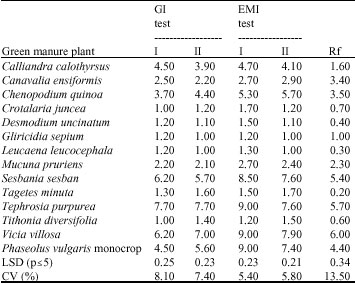 Image for - Incorporation of Green Manure Plants into Bean Cropping Systems Contribute to Root-Knot Nematode Suppression