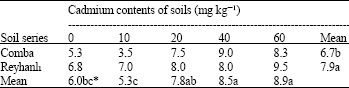 Image for - Seed Vigor of Maize Grown on the Contaminated Soils by Cadmium