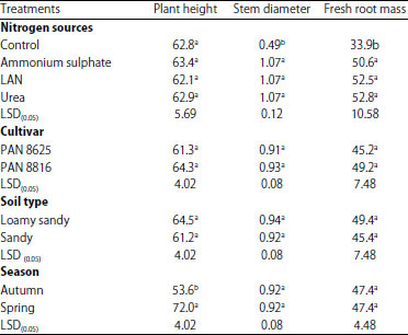 Image for - Effect of Nitrogen Fertilizer Source, Soil Type and Season on Growth Performance of Two Sorghum Cultivars