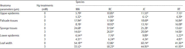 Image for - Effect of Mercury on Growth, Anatomy and Physiology of Four Non-edible Oil-producing Species