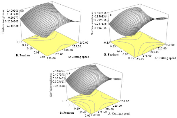 Image for - Development of Surface Roughness Prediction Model for High Speed End Milling of Hardened Tool Steel